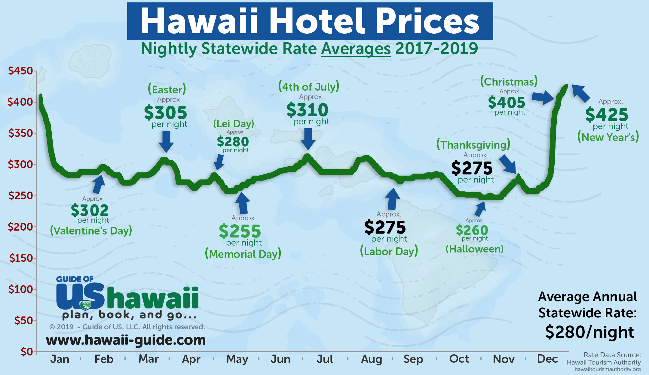 Places To Go In Oahu Halloween Week 2020 Best Time to Visit Hawaii   Updated for Fall 2020