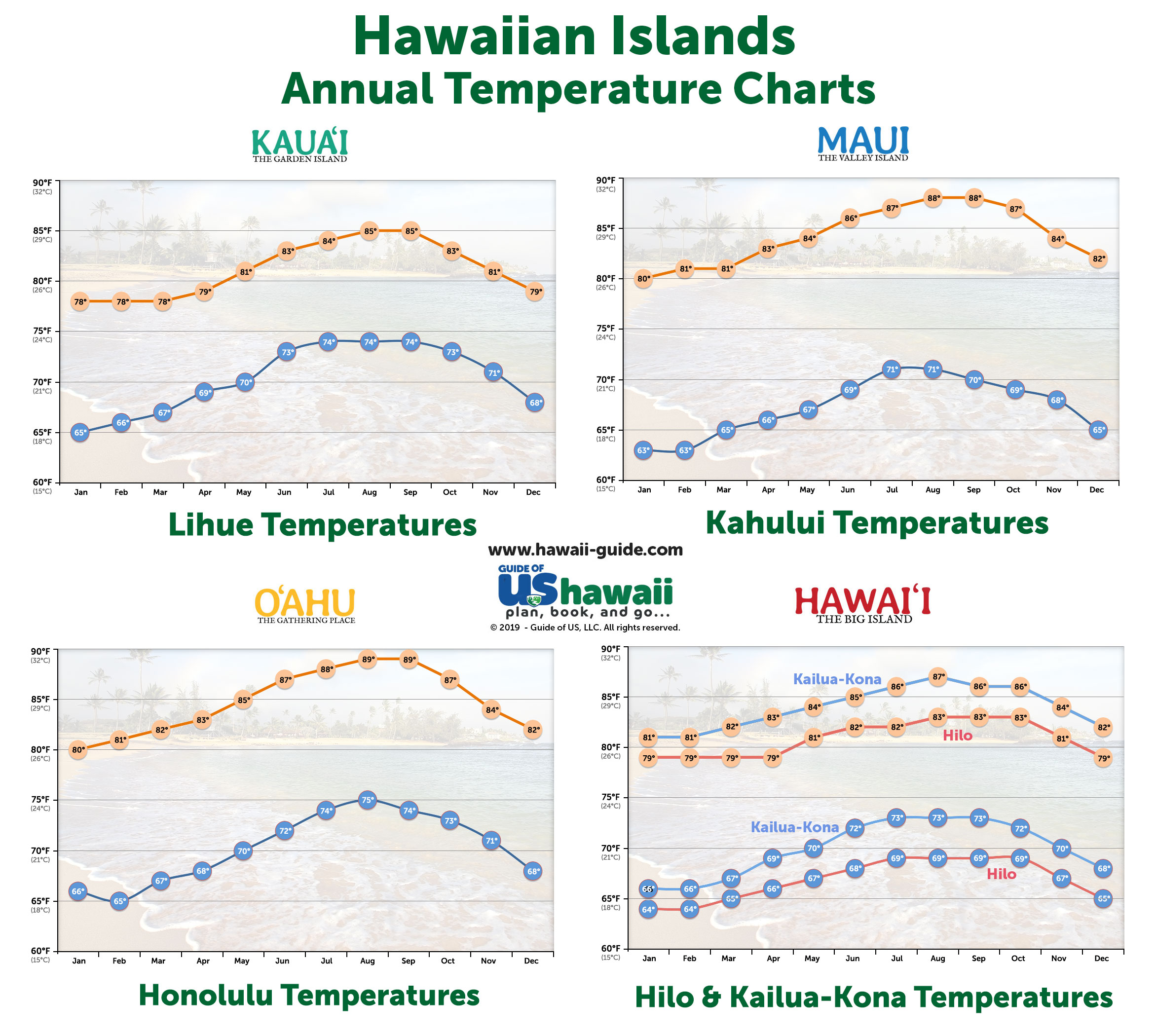 When to Travel to Hawaii