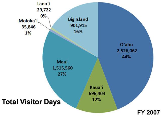 Hawaii Tourism Statistics
