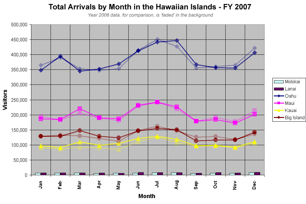 Hawaii Tourism Statistics