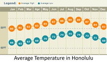 Honolulu Average Temperature Precipitation