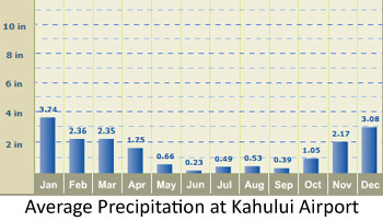 By Photo Congress || What Is Weather In Hawaii In October