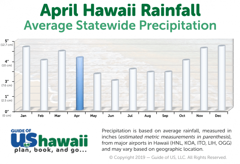 Hawaii Rainfall in April