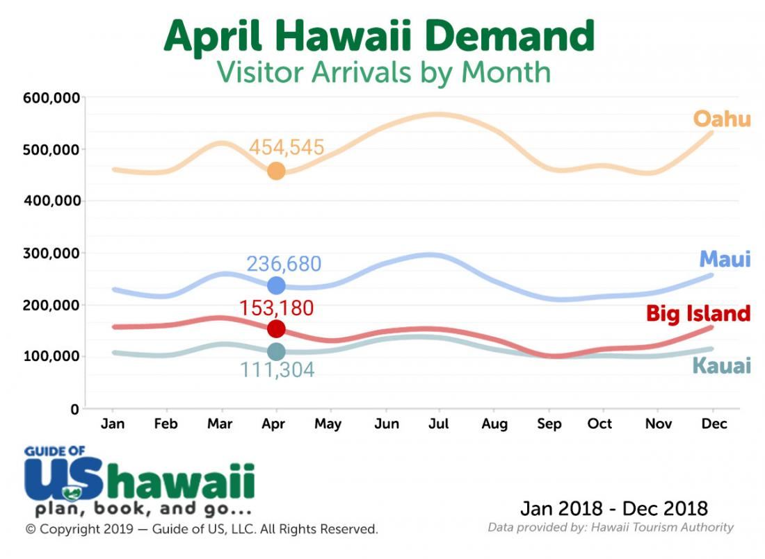 Hawaii Visitor Arrivals in April