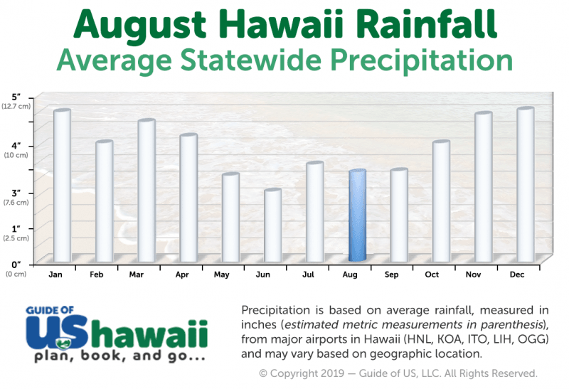Hawaii Rainfall in August