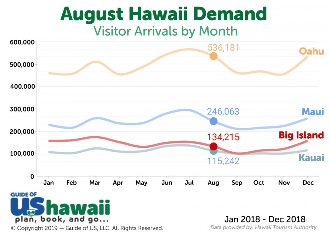 Hawaii Visitor Arrivals in August