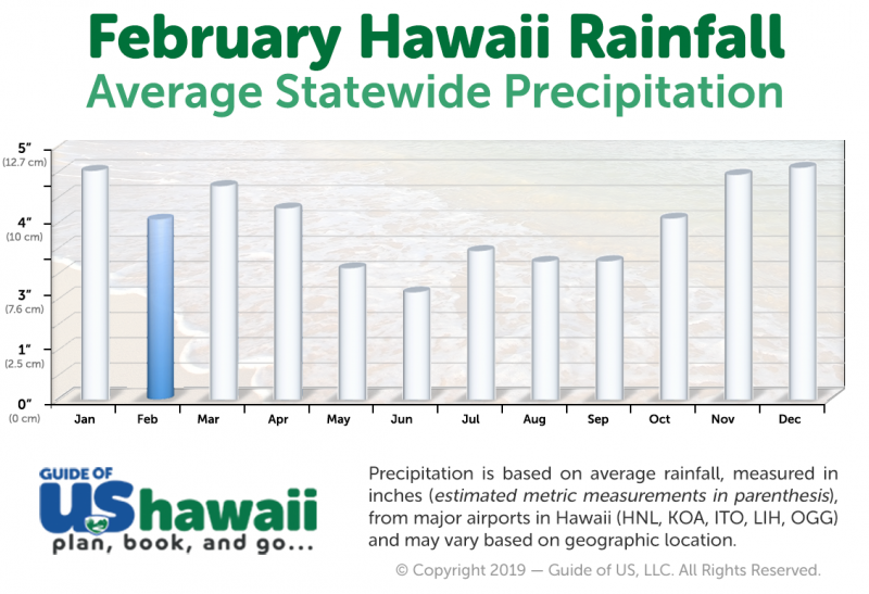 Hawaii Rainfall in February