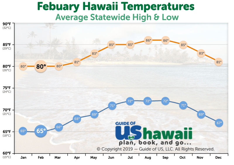February Temperatures in Hawaii