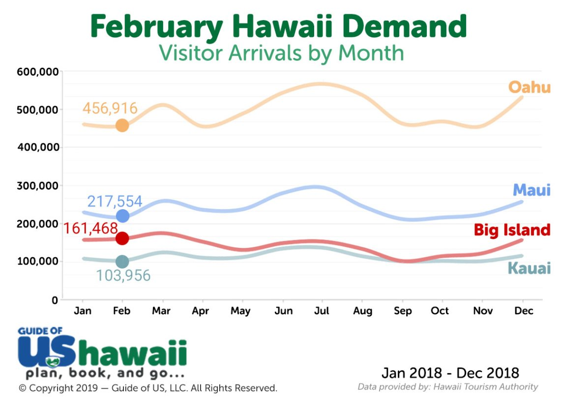 Hawaii Visitor Arrivals in February