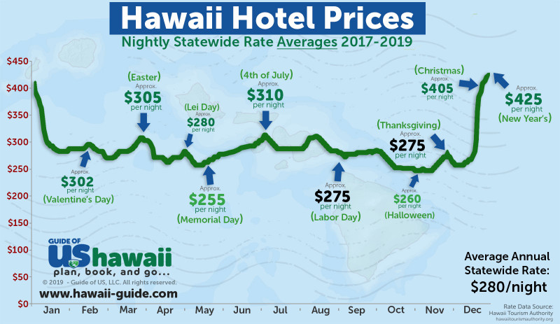 Hawaii Statewide Average Hotel Price Chart