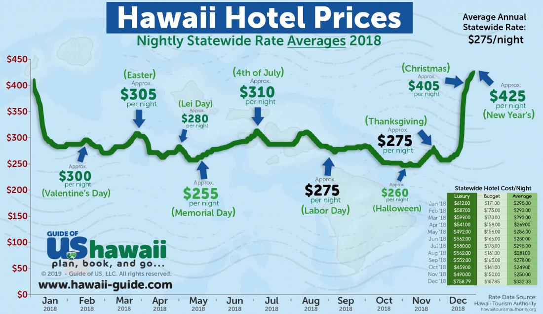 Hawaii Hotel Rates (click to enlarge)