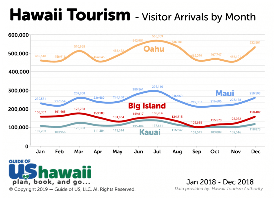 Hawaii Visitor Arrivals by Month 2017-2018