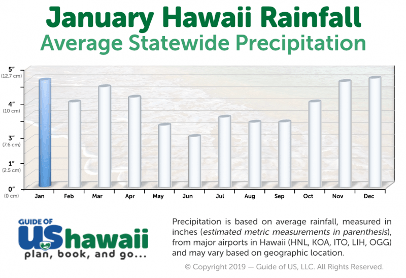 Hawaii Rainfall in January (click to enlarge)