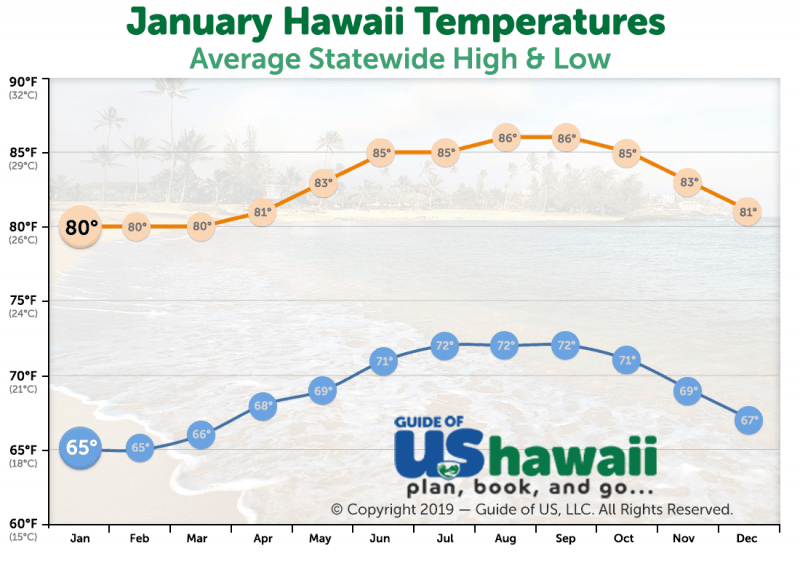 January Temperatures in Hawaii (click to enlarge)