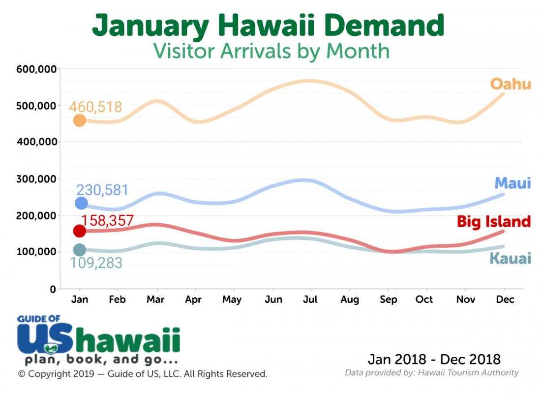 Hawaii Visitor Arrivals in January (click to enlarge)