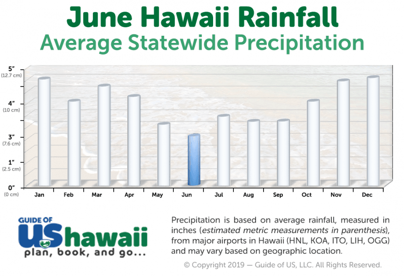 Hawaii Rainfall in June