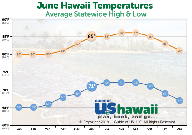 June Temperatures in Hawaii