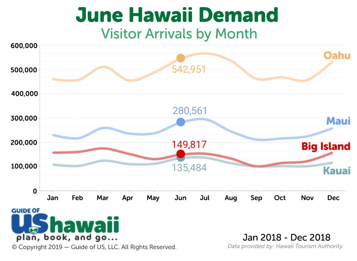Hawaii Visitor Arrivals in June