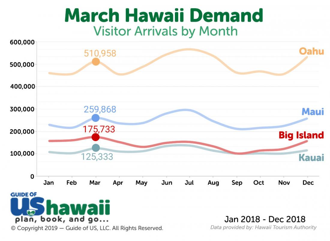 Hawaii Visitor Arrivals in March