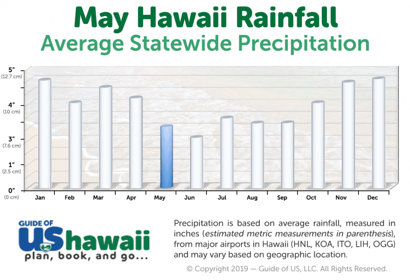 Hawaii Rainfall in May