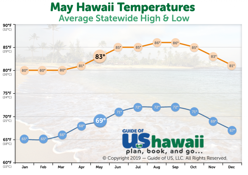 May Temperatures in Hawaii