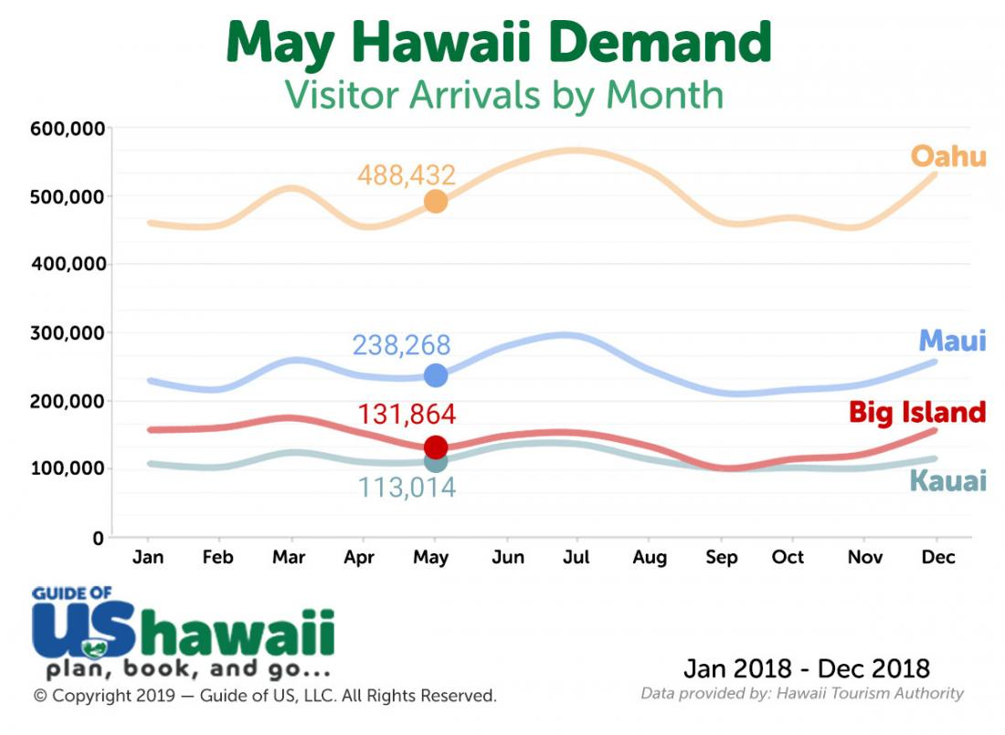 Hawaii Visitor Arrivals in May