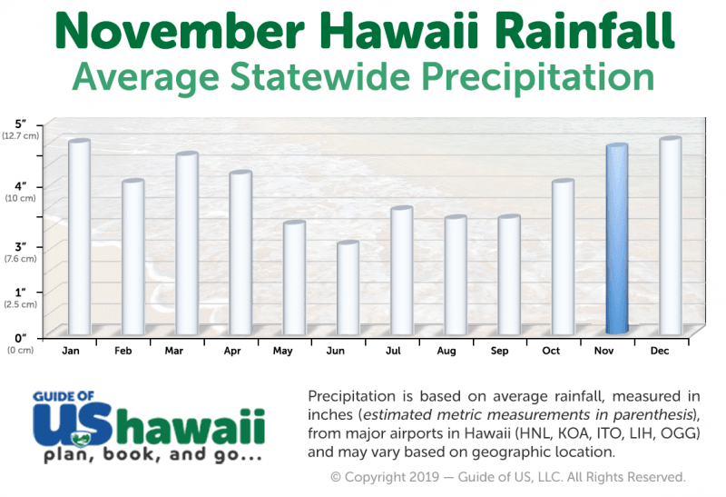 Hawaii Rainfall in November