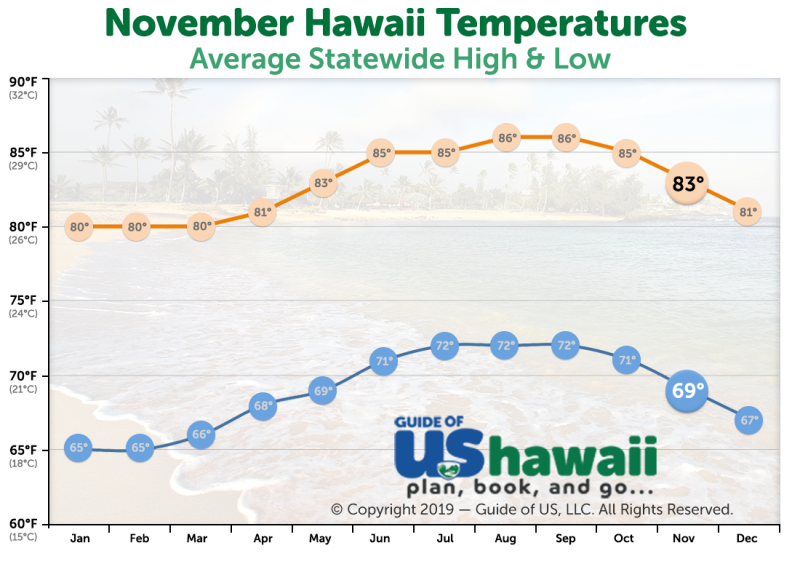 November Temperatures in Hawaii