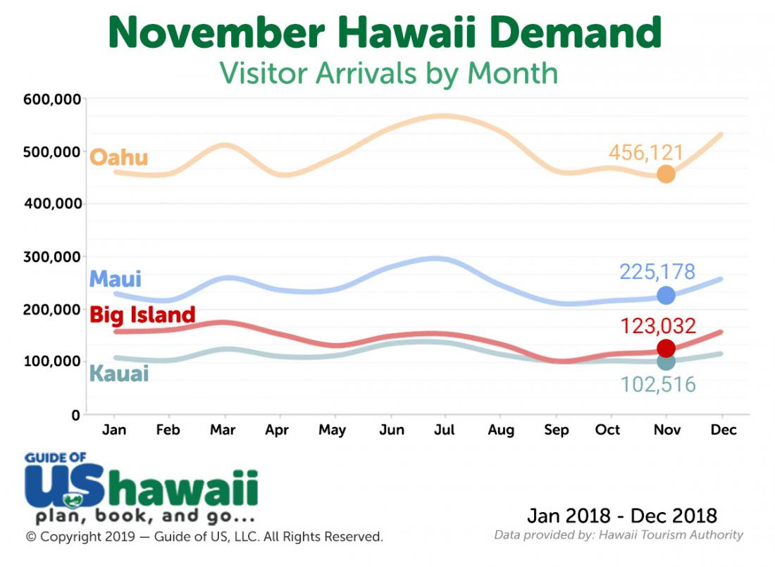 Hawaii Visitor Arrivals in November