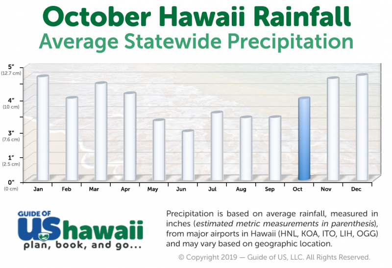 Hawaii Rainfall in October