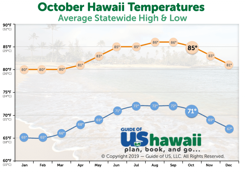 October Temperatures in Hawaii