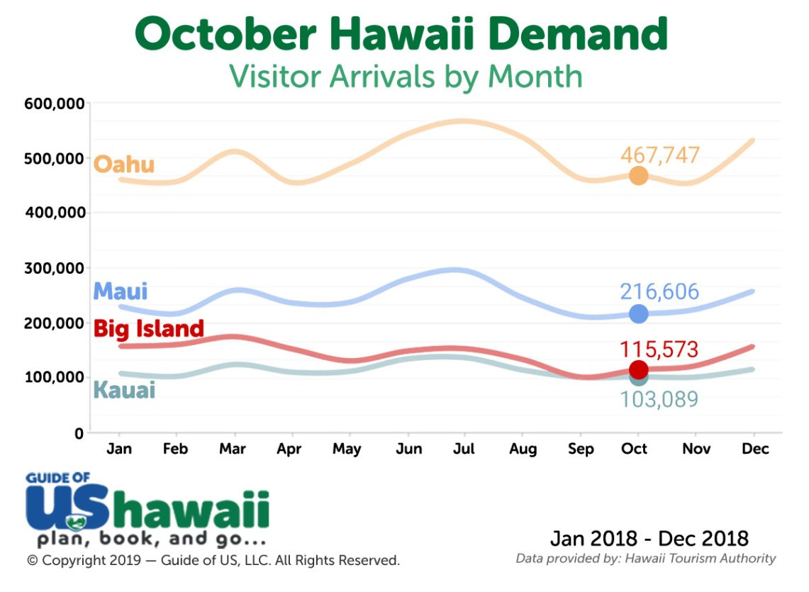 Hawaii Visitor Arrivals in October