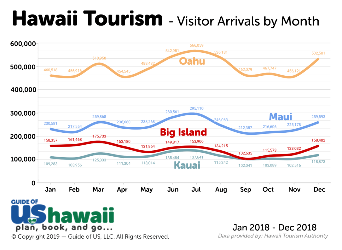 Monthly Visitors by Hawaii Island