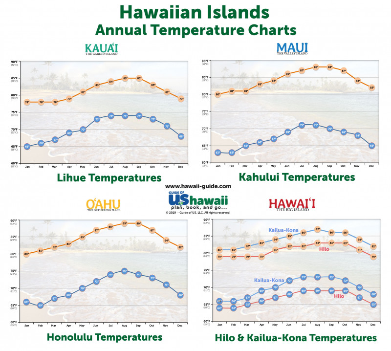 Hawaii Annual Temperatures (click to enlarge)