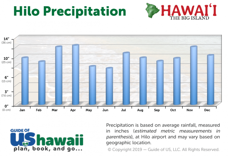 Hilo Average Precipitation
