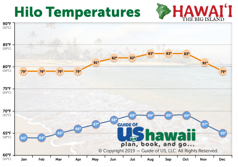 Hilo Average Temperature