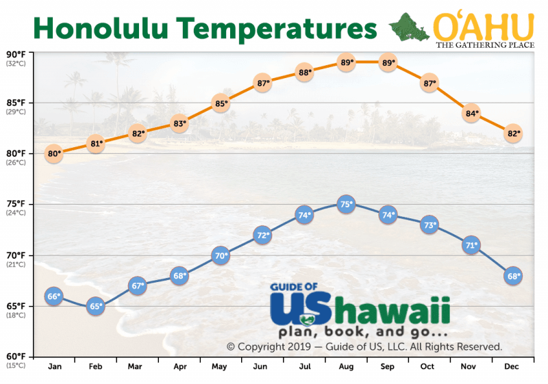 Honolulu Average Temperature