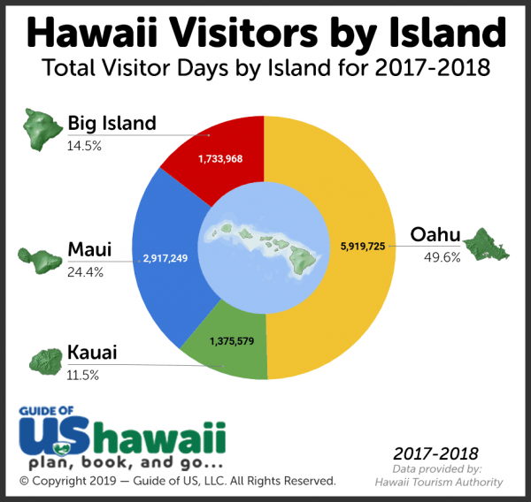 Hawaii Tourism Statistics Image