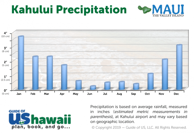 Kahului Average Precipitation