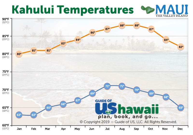 Kahului Average Temperature