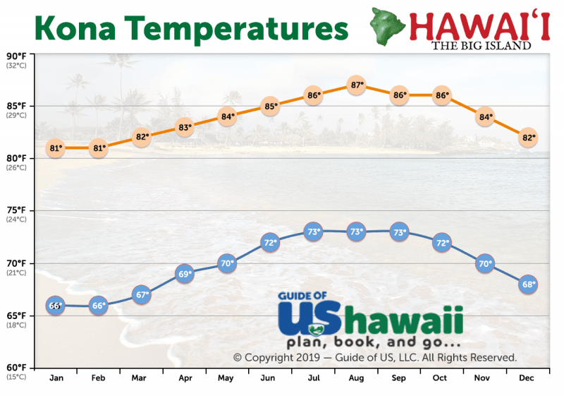 Kailua-Kona Average Temperature