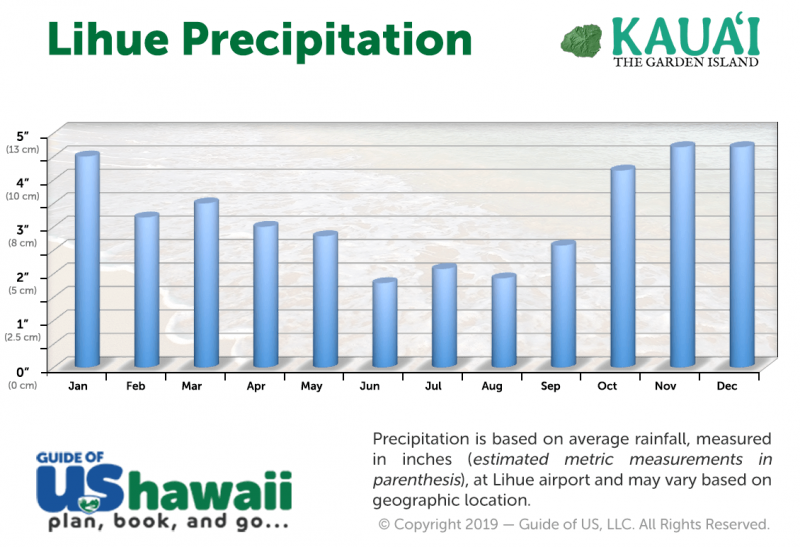 Lihue Average Precipitation