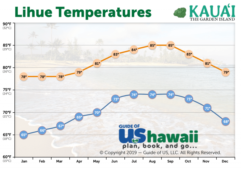 Lihue Average Temperatures