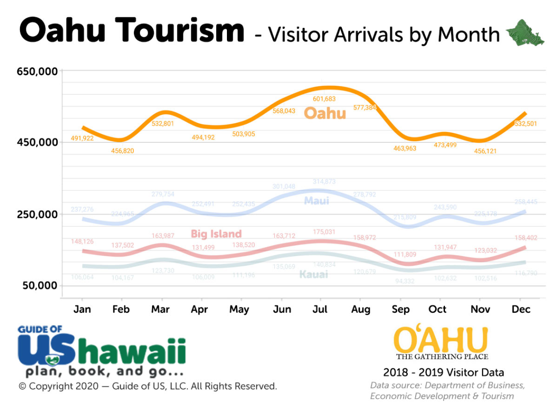 Oahu Visitor Arrivals* Click to Enlarge