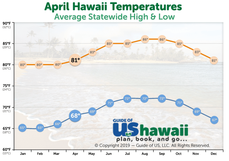 April Temperatures in Hawaii