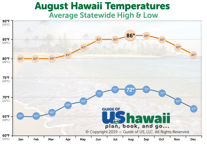 August Temperatures in Hawaii
