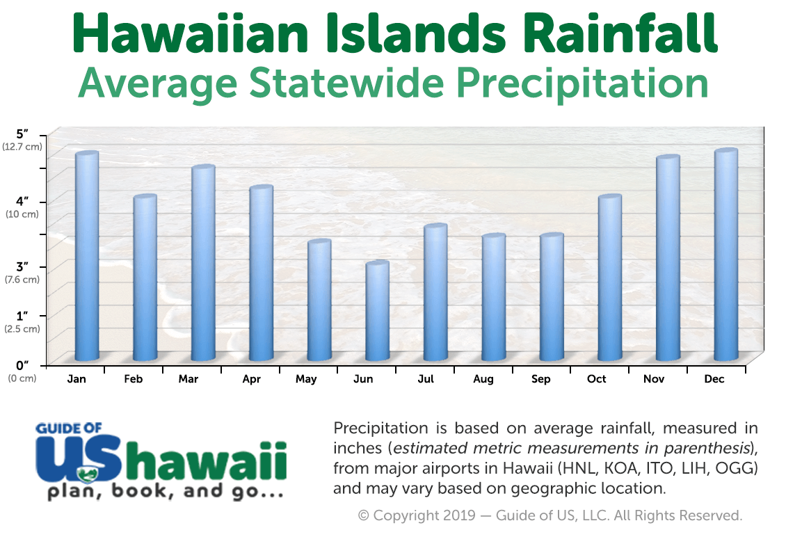 Average Hawaii Rainfall (click to enlarge)