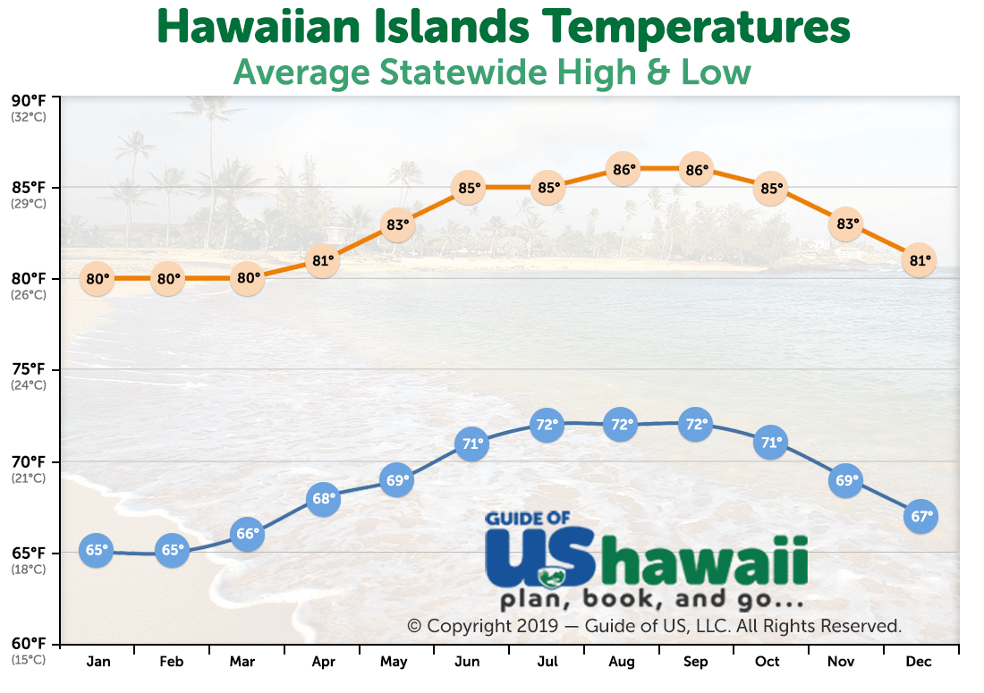 Average Hawaii Temperatures (click to enlarge)
